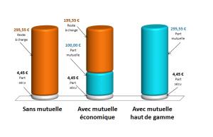 graphique comparatif couverture optique avec ou sans mutuelle